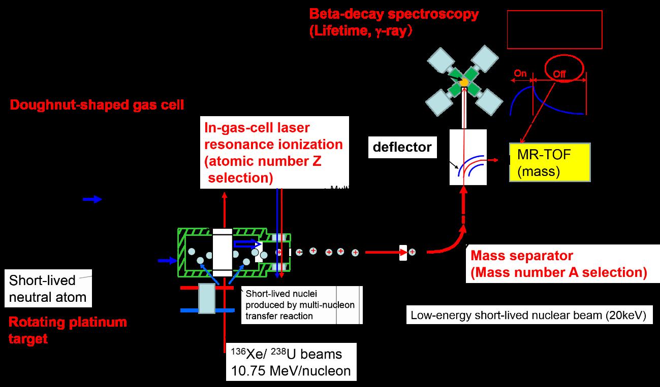 KISS Gas Laser Schematic Diagram on